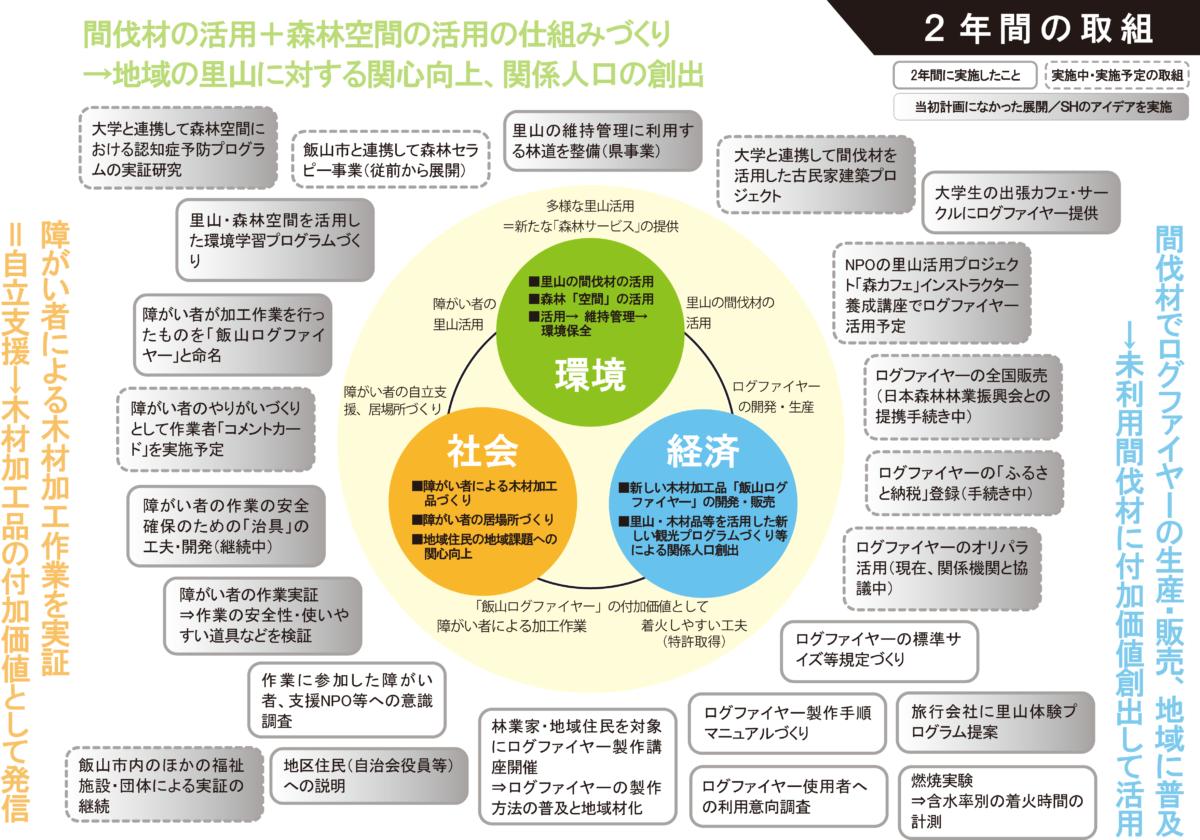 飯山林福連携事業の2018-209年度の取組内容